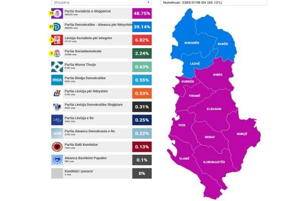Numërohen 65 për qind e votave, PS vazhdon të prijë para PD-së