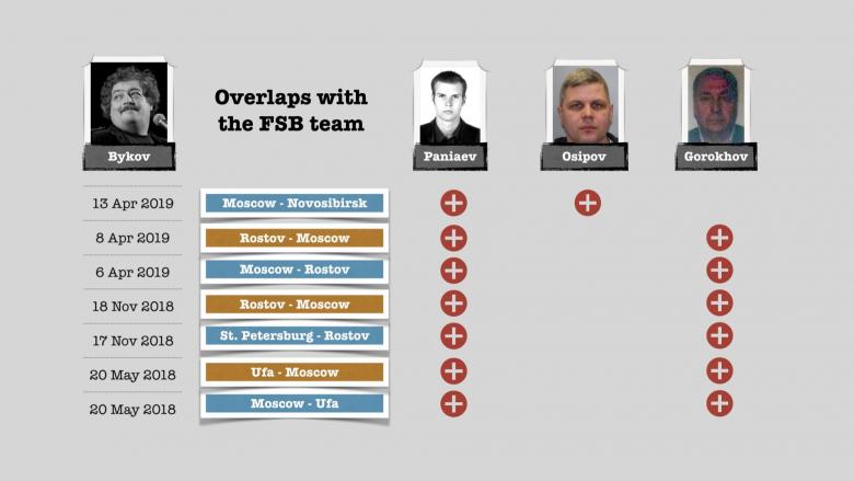 Agjentët e FSB-së ruse që kishin helmuar Alexei Navalnyn kishin tentuar ta vrisnin gazetarin Dimitry Bykov